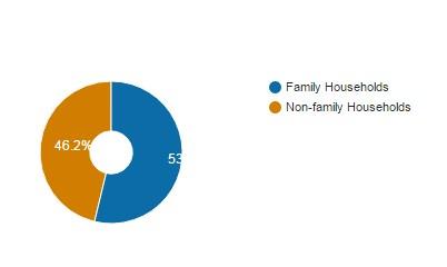 Households